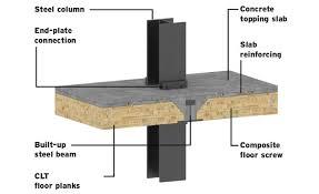 composite timber floor