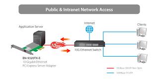 10 gigabit ethernet pci express server