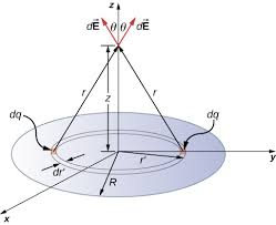 electric fields of charge distributions
