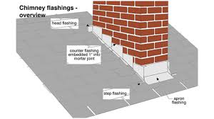 chimney flashings
