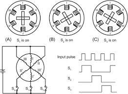 stepper motor an overview