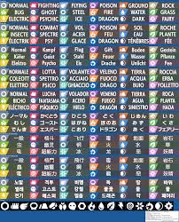 Nintendo Switch - Pokémon Sword / Shield - Type Icons - The ...