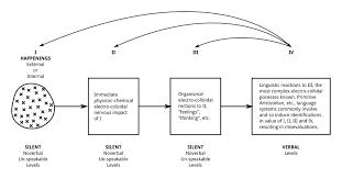 General semantics - Wikiwand