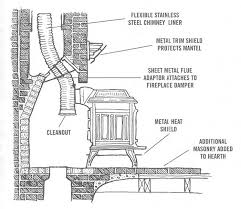 how to retrofit a fireplace with a