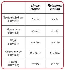 oat physics equation lists formulas