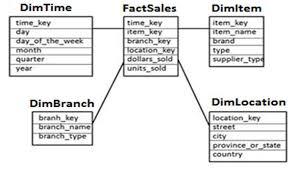 sap bw data warehousing tutorialspoint