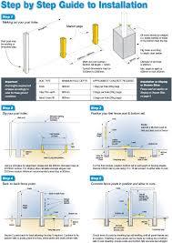 Steel Clad Fencing Supplies Installation Depth Chart