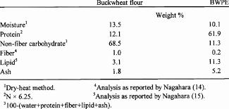 chemical position of buckwheat flour