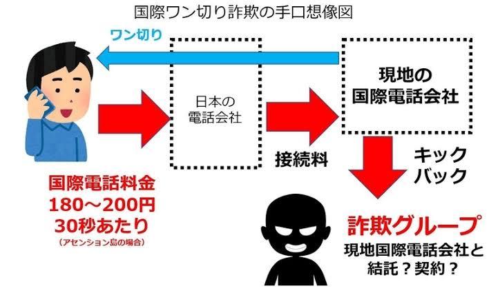 """「詐欺 アセンション」の画像検索結果"""""""