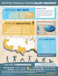 personal trainer salary how much do