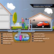 garden rainwater harvesting schematic