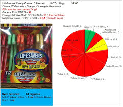 dye t eat food not food additives