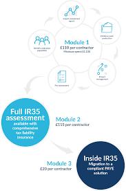 IR35 Audit Service
