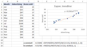 excel trendline types equations and