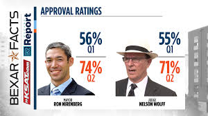 Mayor Ron Nirenberg, County Judge Nelson Wolff see approval bump ...