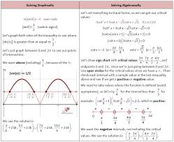 solving trigonometric equations she