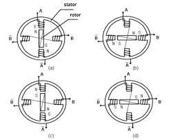 stepper motor basics working