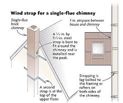tying a chimney to a house fine