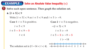 teaching absolute value