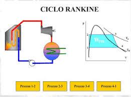 CICLO RANKINE | FISICA TERMODINAMICA