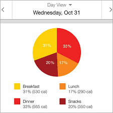 do you use a food tracking app