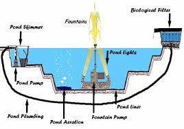 pond design diagram wiring diagram