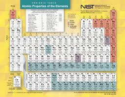 the periodic table it s more than just