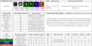 Guide] NPC Gifting | Dragon Nest Blog