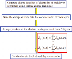 flowchart of electric field calculation