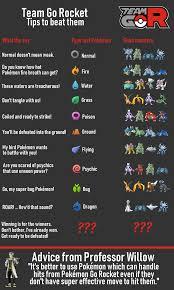 pokemon go shadow grunt statement chart - Google Search in 2020 | Pokemon go,  Pokemon, Pokemon go gameplay