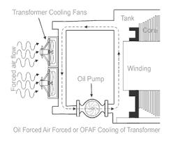 "onan type transformer picture માટે છબી પરિણામ"""