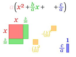 completing the square wikipedia