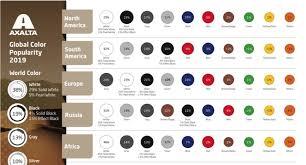 automotive coatings coatings world