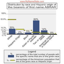 ABRAR First Name Statistics by MyNameStats.com