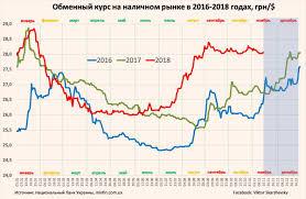Экономист спрогнозировал курс доллара в Украине к концу 2018 года ...