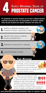 4 Early Signs of Prostate Cancer (+ ...