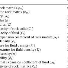 rock properties fluid properties and