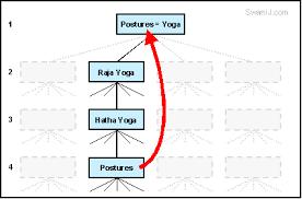 modern yoga versus traditional yoga