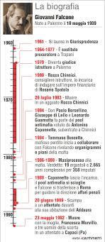 La biografia di Giovanni Falcone - Infografica Tgcom24