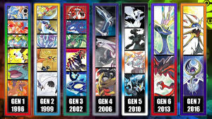 Ranking All 7 Pokemon Generations – The Strong Style Smark