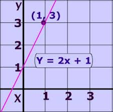 algebra topics and lessons on including
