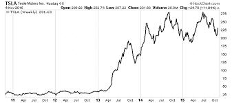tsla stock outlook 2016 is tesla
