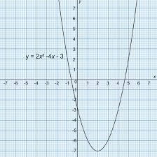 solving quadratic equations using a graph