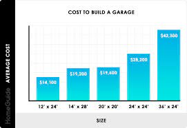 2020 cost to build a garage 1 2 and