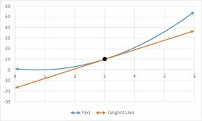 equation of a tangent line
