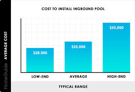 2020 inground pool costs average