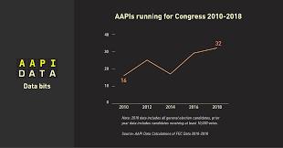 aapis running for congress