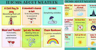 weather idioms and sayings in english
