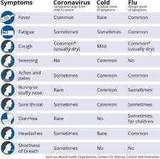 Cold vs Flu vs CoVid-19 : coolguides