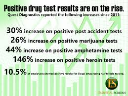 positive test results on the rise
